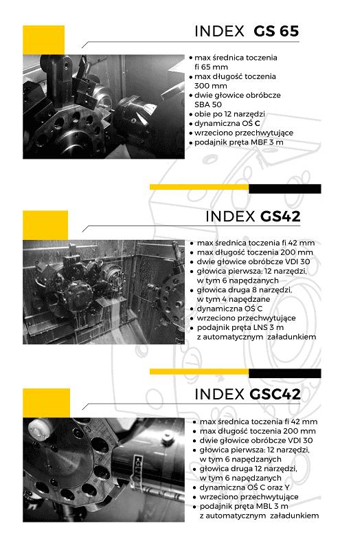 Tokarki Index GS